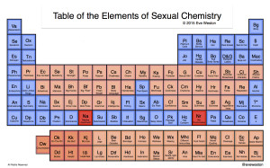 Elements of Sexual Chemistry_FinalWithColorTest