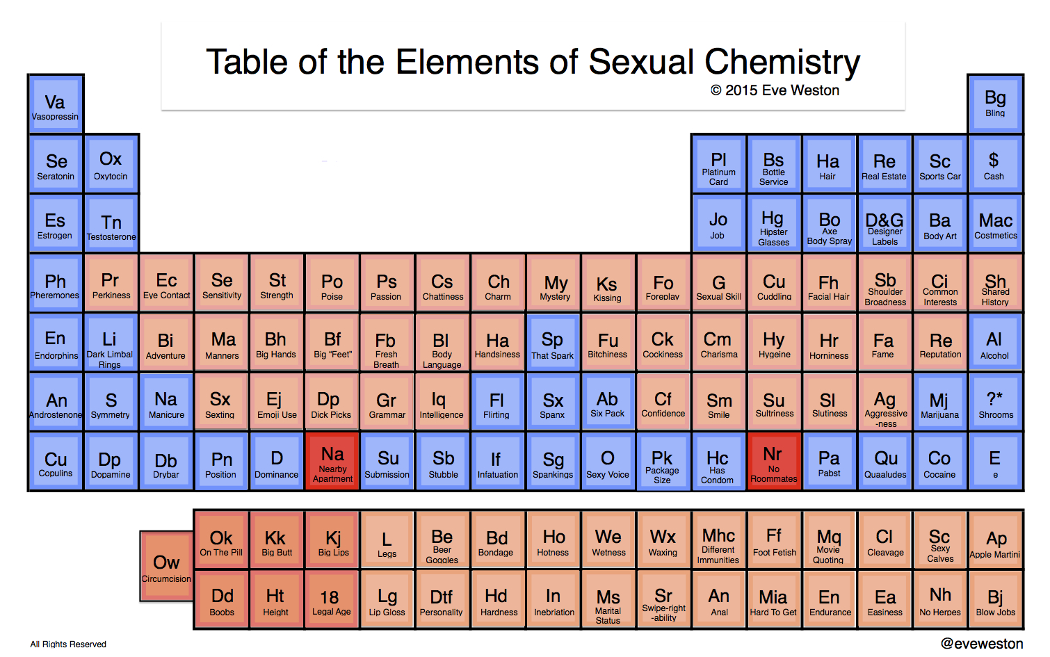 free online periodic table of sex